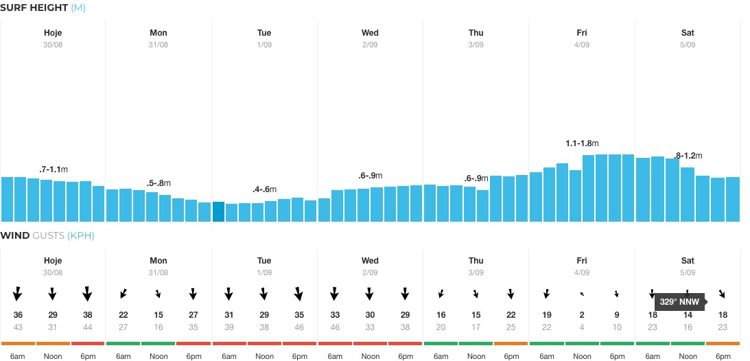 magicseaweed ericeira week 36 surf